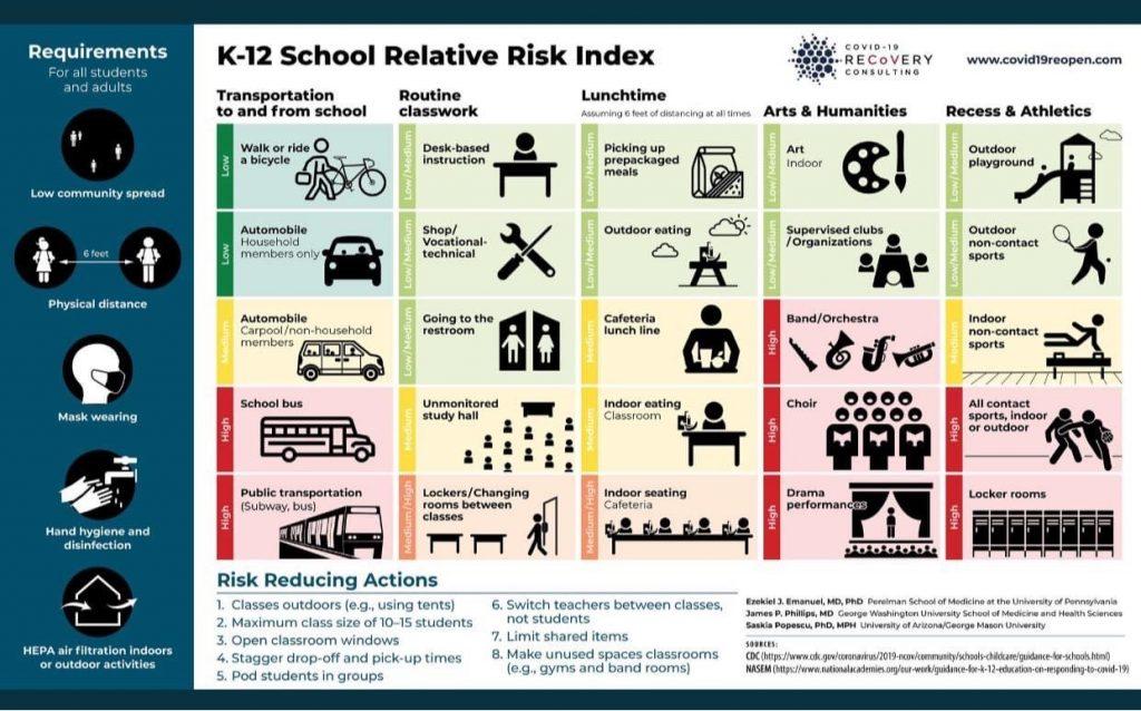 School Relative Risk